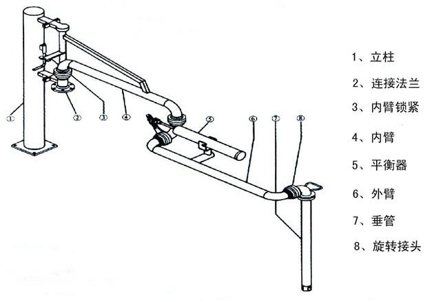 陆用臂基本结构图: